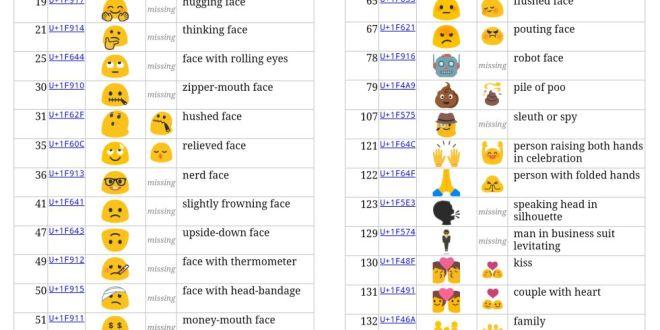 Tous les nouveaux Emojis d'Android 6.0.1