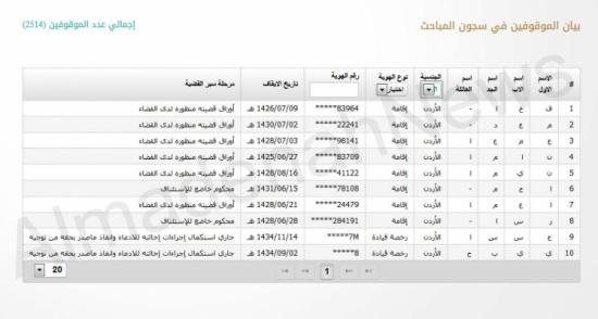 سجن 10 أردنيين بتهم تتعلق بأمن الدولة في السعودية المدينة نيوز