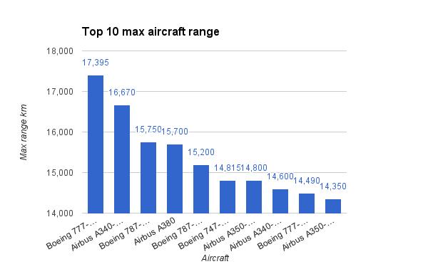 Top 10 max aircraft range