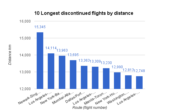 10 Longest discontinued flights by distance