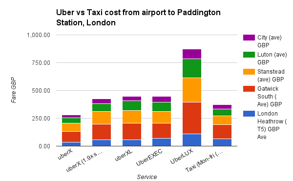 Uber vs Taxi cost from airport to Paddington Station, London