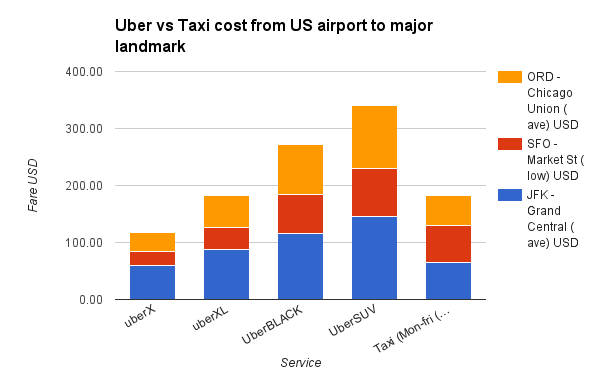 Uber vs Taxi cost from US airport to major landmark