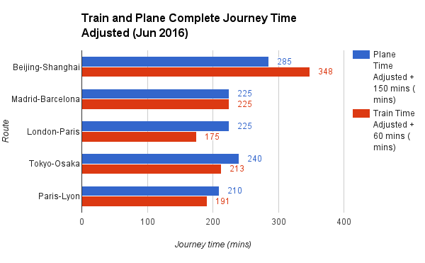 Train and Plane Complete Journey Time Adjusted Jun 2016