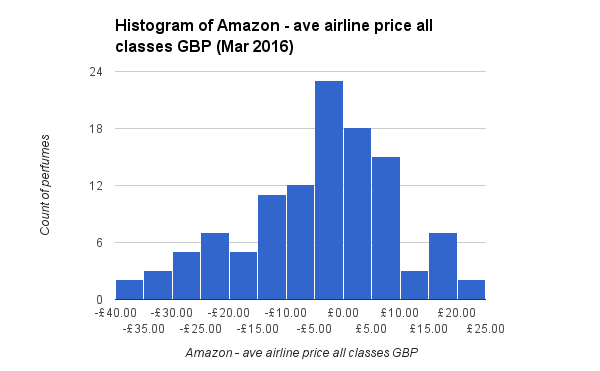 Histogram of Amazon less ave airline price all classes GBP Mar 2016