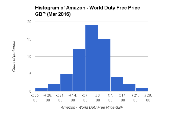 Histogram of Amazon - World Duty Free Price GBP Mar 2016