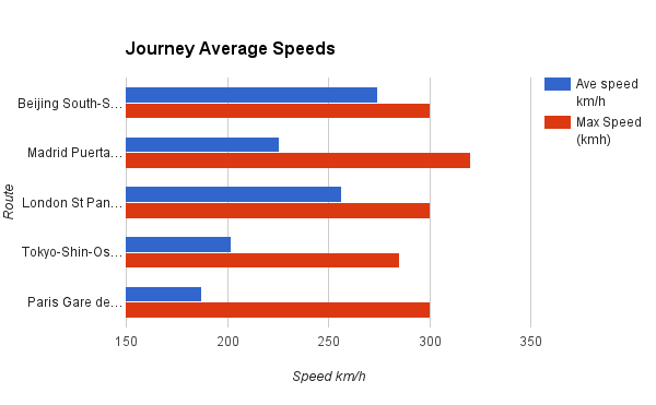 Journey Average Speeds