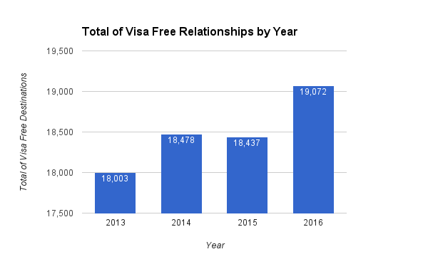 Total of Visa Free Relationships by Year