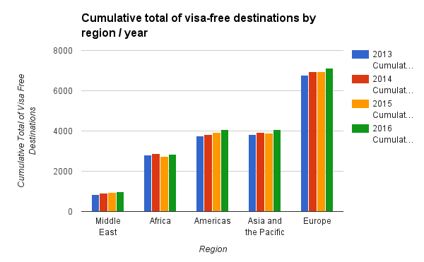 Cumulative total of visa-free destinations by region by year