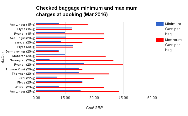 Checked baggage minimum and maximum charges at booking Mar 2016