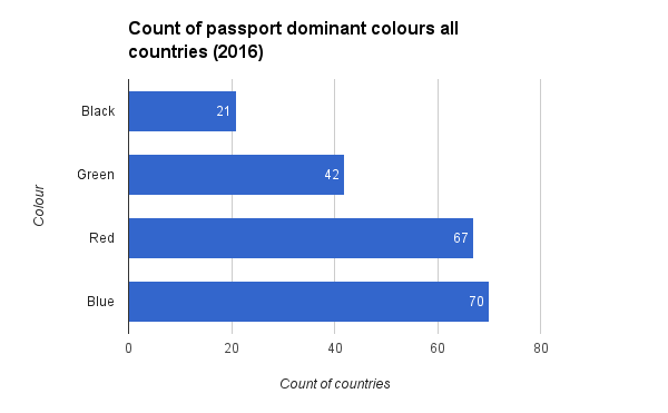 Count of passport dominant colours all countries 2016
