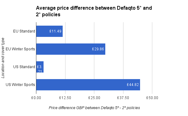 Average price difference by rating