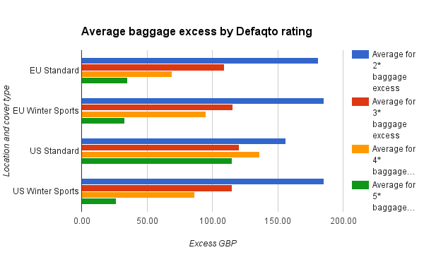 Average baggage excess by rating