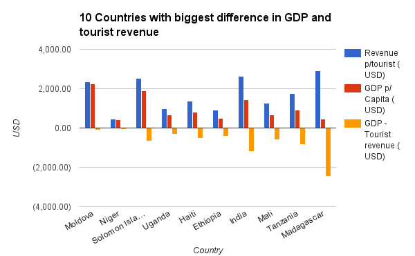 10 countries with biggest difference in gdp and tourist revenue