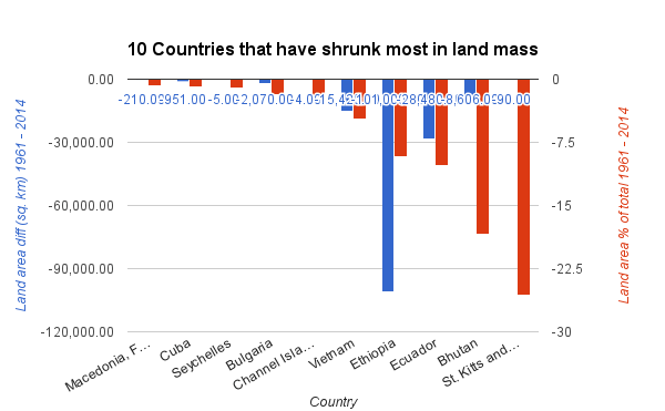 10 countries that have shrunk most in land mass