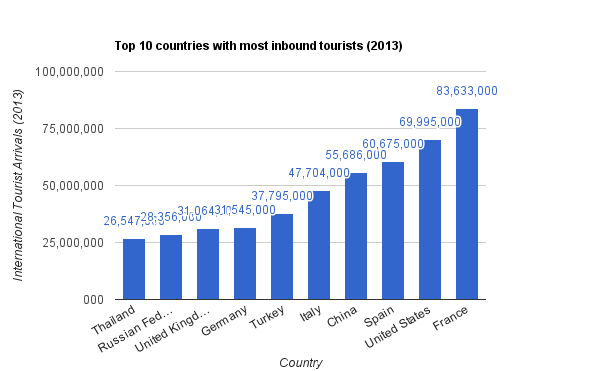 top 10 countries with most inbound tourists 2013