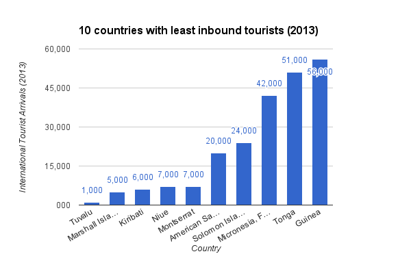 10 countries with least inbound tourists 2013