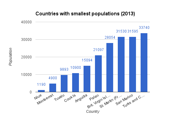 10 countries with smallest populations 2013