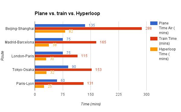 Plane vs train vs Hyperloop