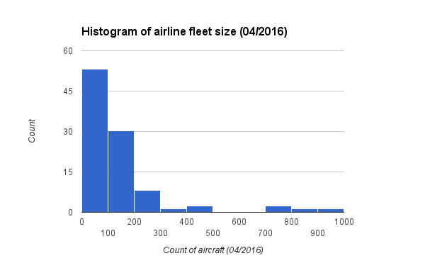 Histogram of airline fleet size