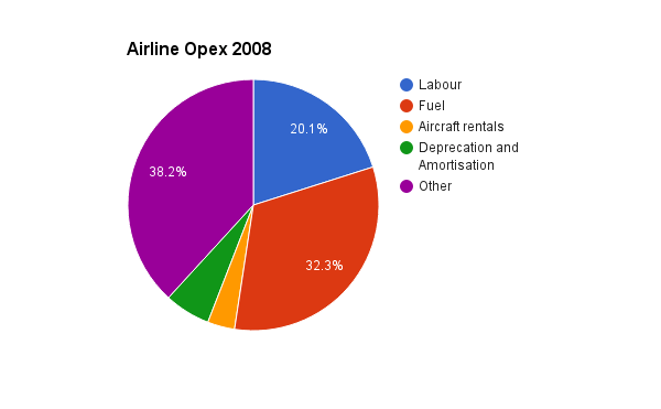 Airline Opex 2008