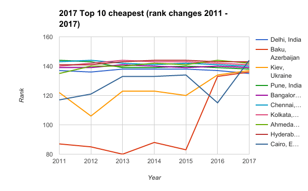 2017 Top 10 cheapest rank changes 2011 2017