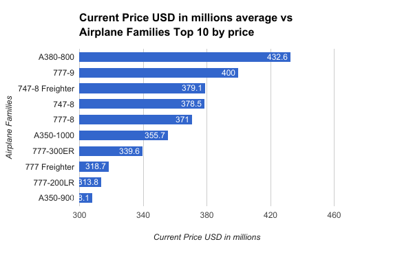 Average-cost-of-airplane-by-family1
