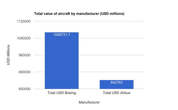 Boeing Airbus total value