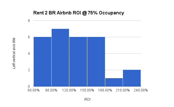 Rent 2 BR Airbnb ROI @ 75% Occupancy