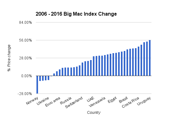 2006 - 2016 Big Mac Index Change
