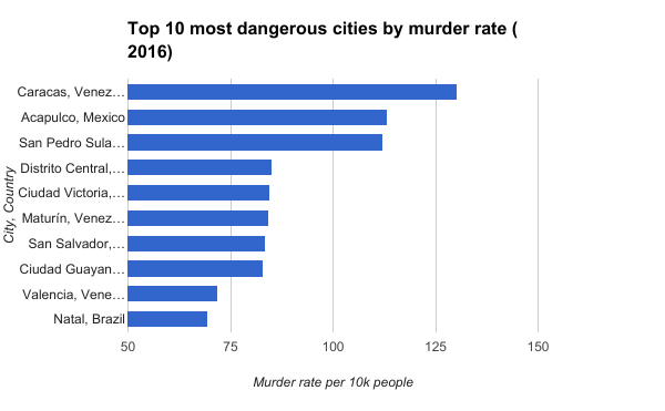 Top 10 most dangerous cities by murder rate (2016)