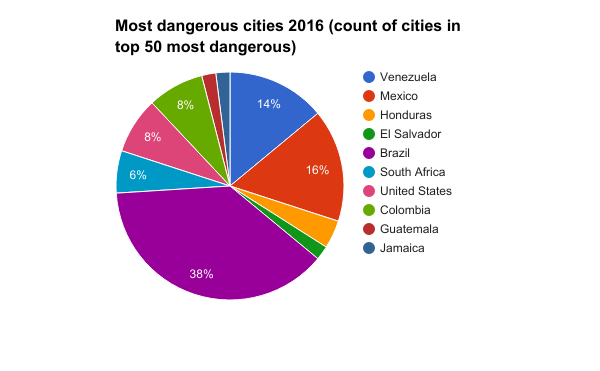 Most-dangerous-cities-2016-count-of-cities-in-top-50-most-dangerous