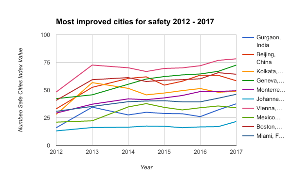 Most improved cities for safety 2012 - 2017