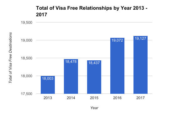 Total of Visa Free Relationships by Year 2013 - 2017