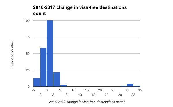 2016-2017 change in visa-free destinations count