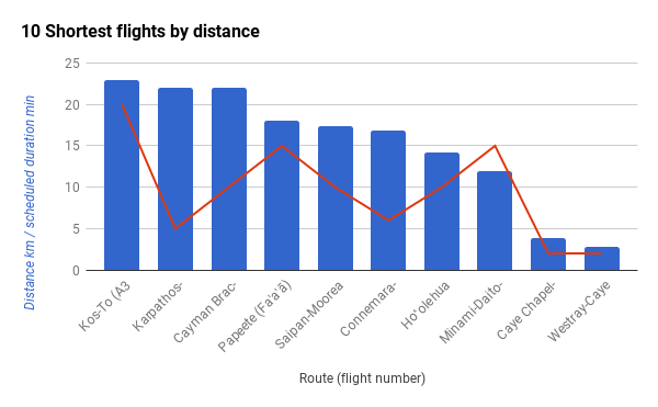 10 Shortest flights by distance