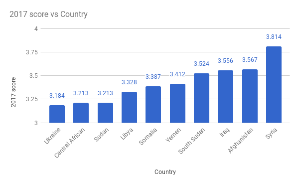 Least-Peaceful-Countries-2017