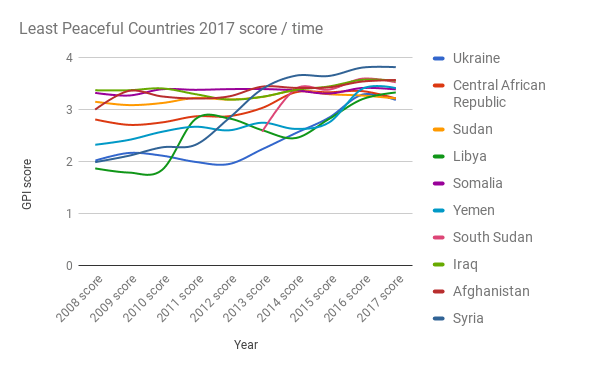 Least-Peaceful-Countries-2017-score-time1