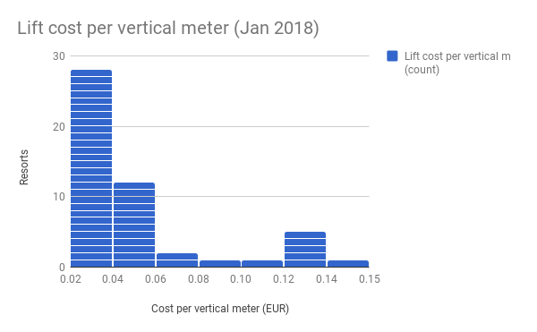 Lift cost per vertical meter (Jan 2018)