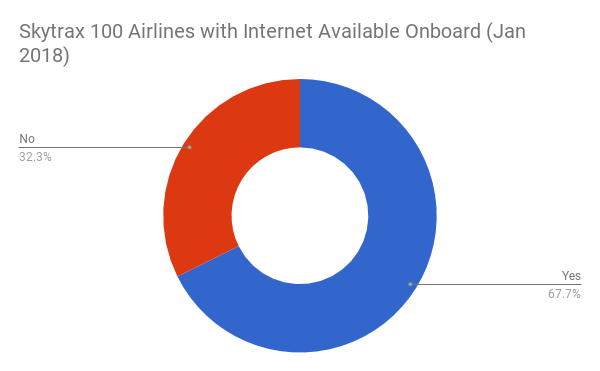Skytrax 100 Airlines with Internet Available Onboard (Jan 2018)