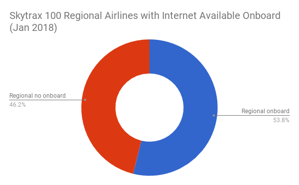 Skytrax 100 Regional Airlines with Internet Available Onboard (Jan 2018)