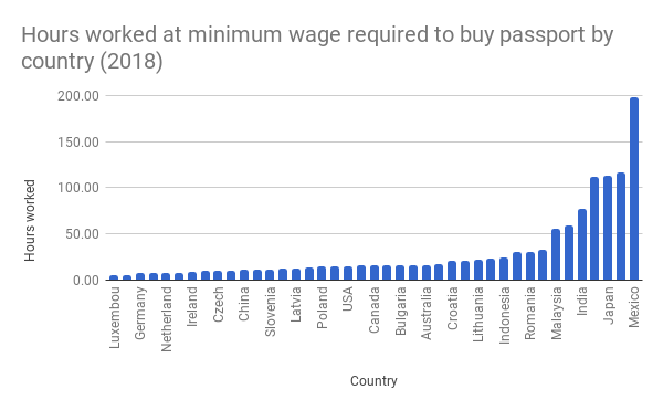 Hours-worked-at-minimum-wage-required-to-buy-passport-by-country-2018