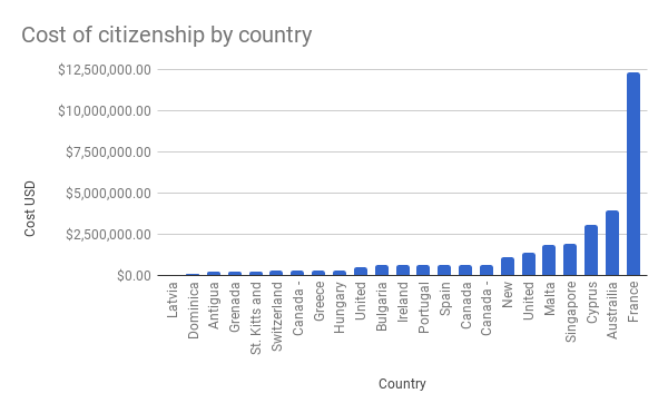 Cost-of-citizenship-by-country