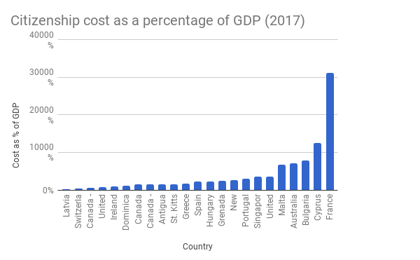 Citizenship-cost-as-a-percentage-of-GDP-2017