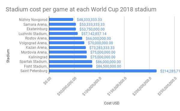Stadium-cost-per-game-at-each-World-Cup-2018-stadium