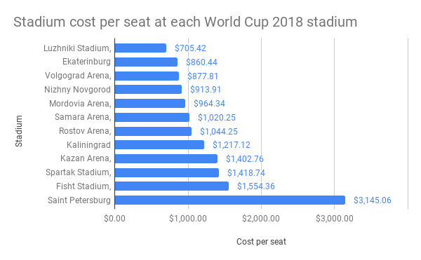 Stadium-cost-per-seat-at-each-World-Cup-2018-stadium