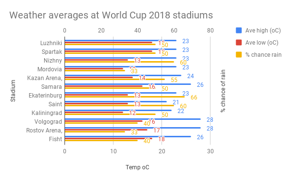 Weather-averages-at-World-Cup-2018-stadiums-1