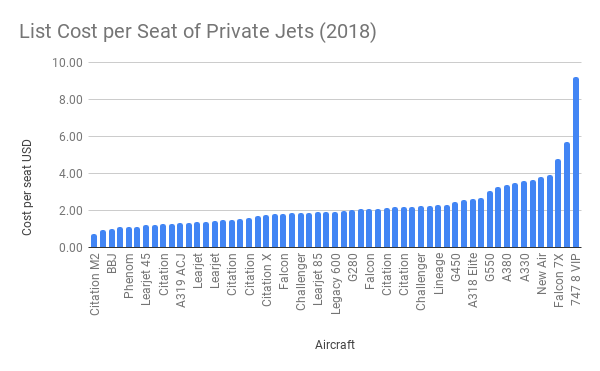 List Cost per Seat of Private Jets (2018)