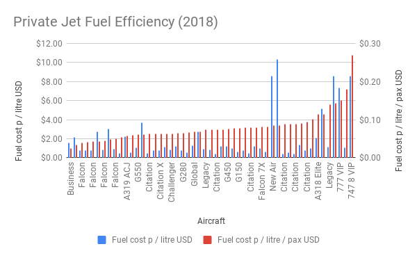 Private Jet Fuel Efficiency (2018)