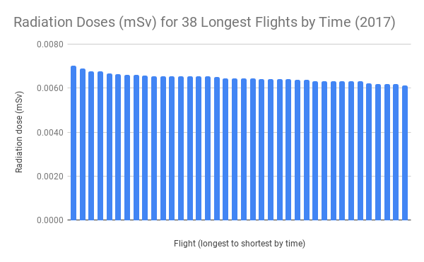 Radiation Doses (mSv) for 38 Longest Flights by Time (2017)