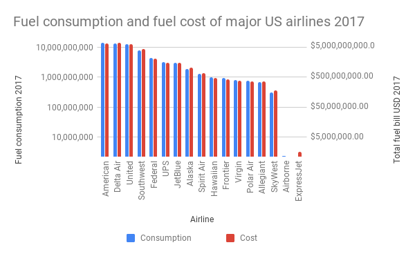Fuel consumption and fuel cost of major US airlines 2017